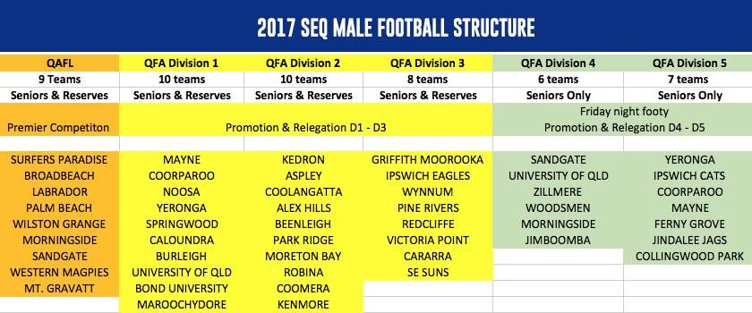 _2017-SEQ-MALE-FOOTBALL-STRUCTURE
